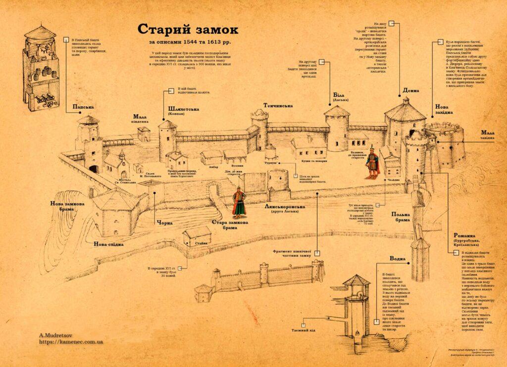 Каменец-Подольский замок реконструкция.